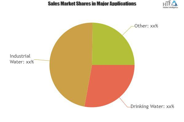 Smart Water Monitoring Devices Market