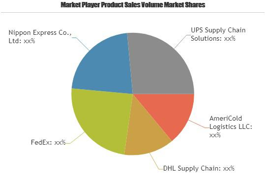 Third Party Logistics Market Touching Impressive Growth|