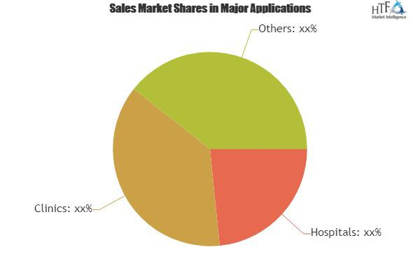 Medical Skincare Products Market