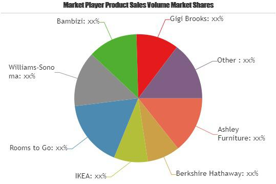 Children's Furniture Market Is Booming Worldwide | Ashley