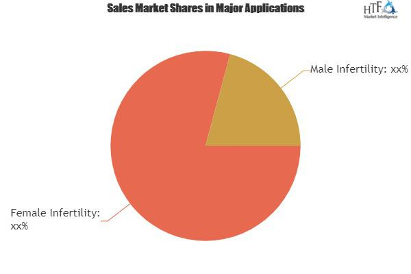 IVF Devices Market