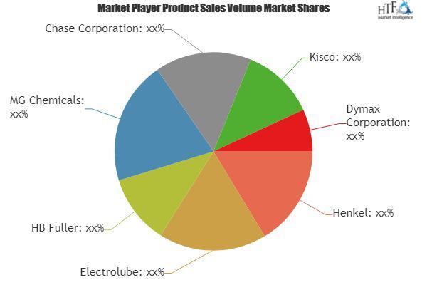 Electronic Protection Device (EPD) Coatings Market