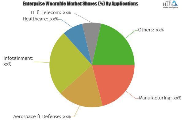 Enterprise Wearable Market