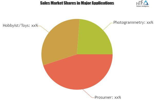Consumer Drone/Unmanned Aerial Vehicle Market