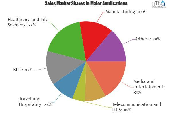 Audience Analytics Market