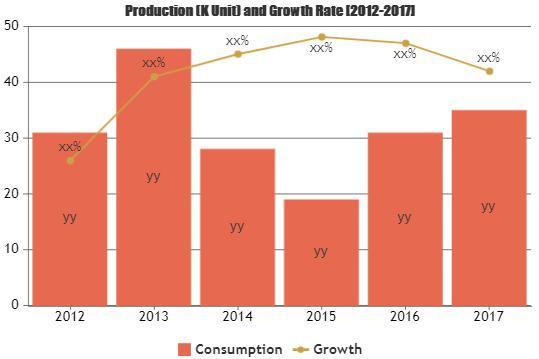 Waterproof Watch Market Astonishing Growth| DAVOSA, EPOS,
