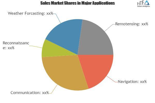 Commercial Satellite Launchrvice Market