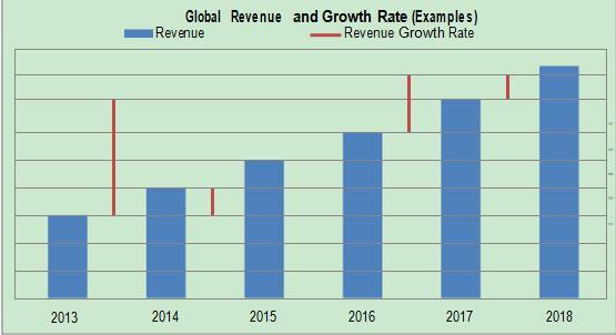 2018 Depth Camera Market Size, Gross Revenue, Shares, Global
