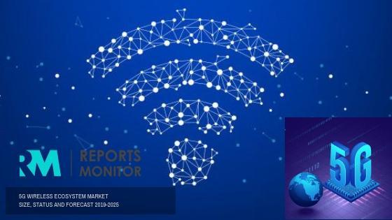 5G Wireless EcosystemMarket
