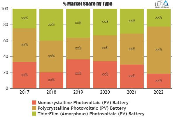 Photovoltaic (PV) Battery Market