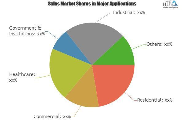 Access Controls Market