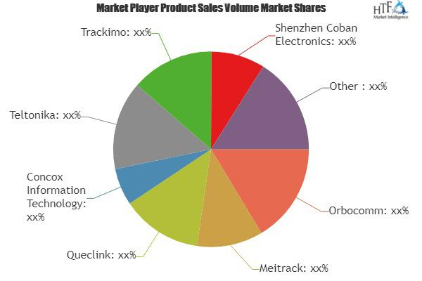 Personal GPS Trackers Market