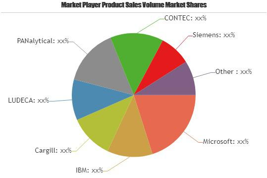 Data Collectors Market