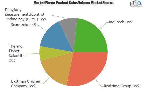 Online Coal Ash Analyzers Market