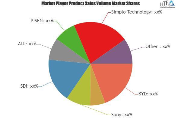 Cellphone Batteries Market