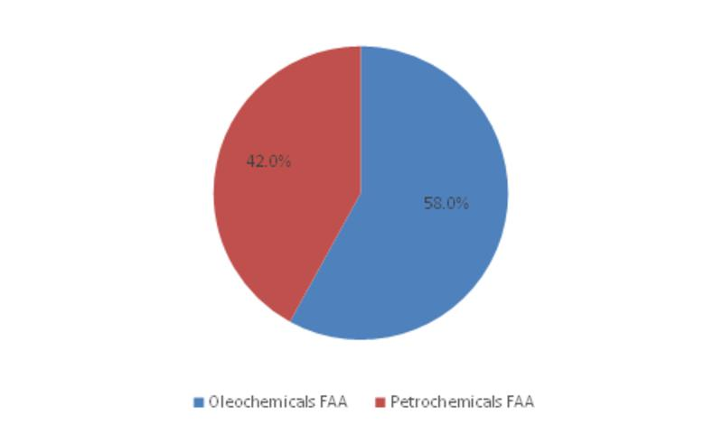 Fatty Alcohol Alkoxylates Market Quadruples With Extensive M&A Activities by 2023; Declares MRFR