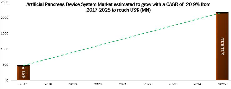 Artificial Pancreas Device System Market is Growing at a CAGR of 20.9% till 2025