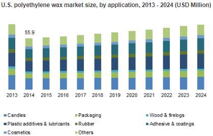 Polyethylene Wax Market