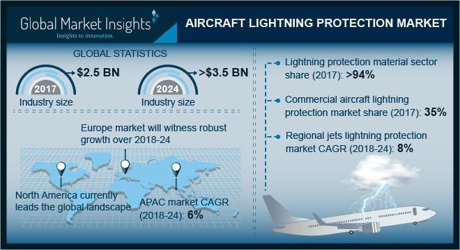 Aircraft Lightning Protection Market