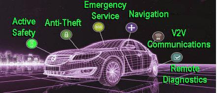 Automotive Embedded Telematics Market
