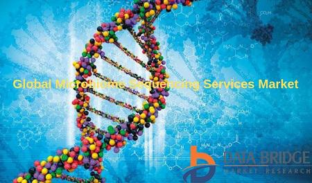 Global Microbiome Sequencing Services Market Overview