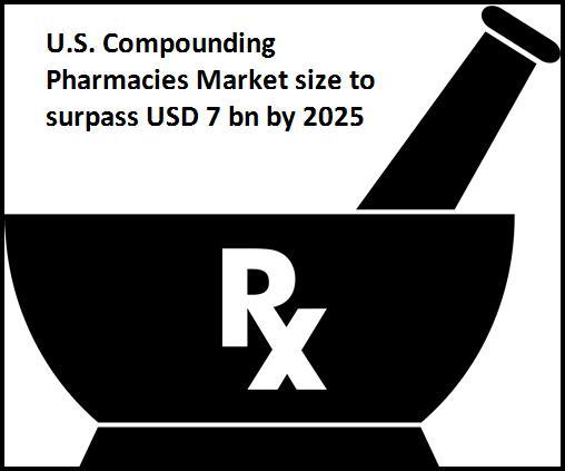 U.S. Compounding Pharmacies Market Trends Statistics Report 2025