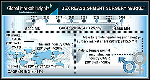 Sex Reassignment Surgery Market Statistics 2018-2024 Global Report