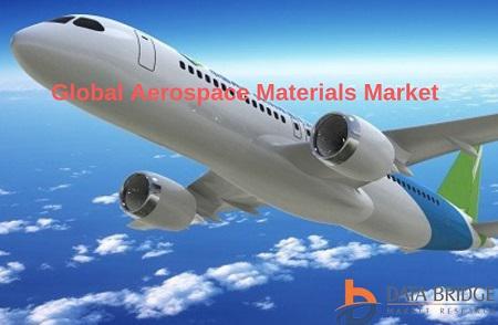 Global Aerospace Materials Market Business Development