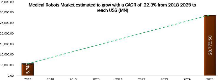 Medical Robots Market to 2025