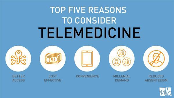 Telemedicine Market