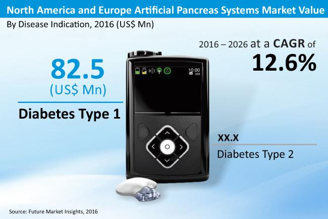 Artificial Pancreas Systems Market in North America and Europe