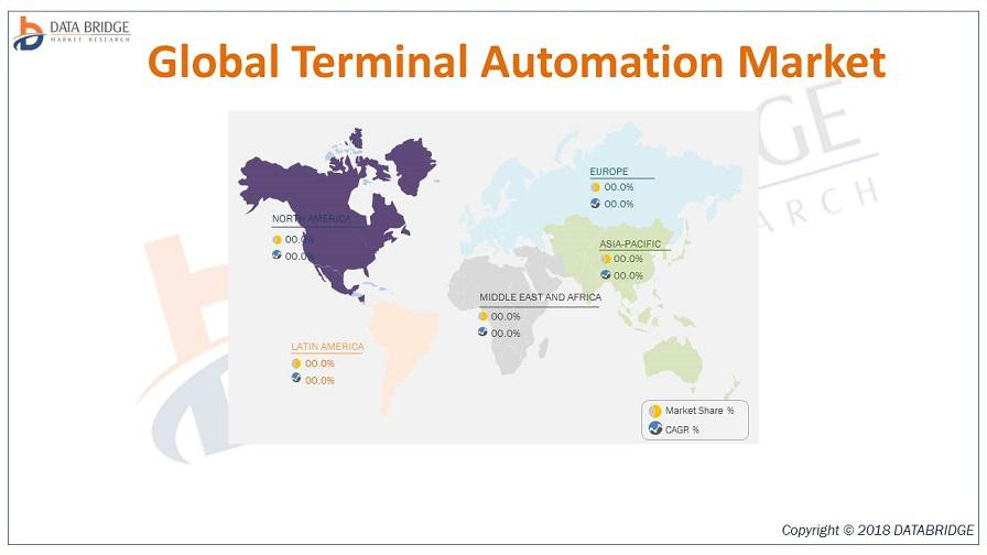 Global Terminal Automation Market