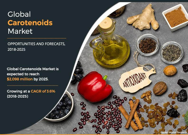 Carotenoids Market Predicted to Cross $2,098 Million by 2025 -