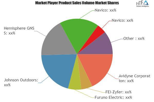 GPS (Positioning System) Market