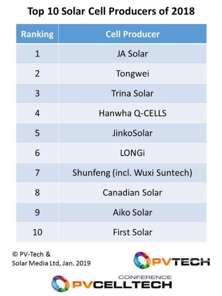 TOP 10 Cell Producers 2018 Picture: PV-Tech.org