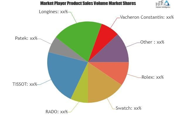 Wristwatch Market Growing Popularity and Emerging