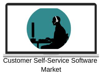 Insights the Growth on Global Customer Self-Service Software