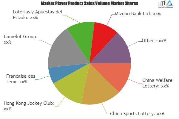 Online Lottery Market