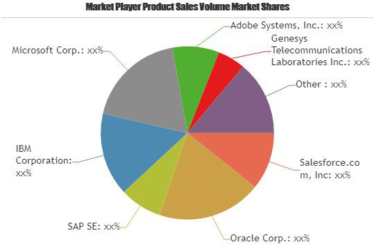 CRM Application Software Market Is Booming Worldwide |