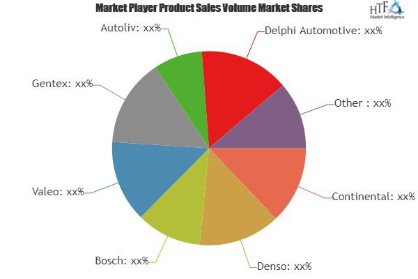 Driver Assisting Systems Market