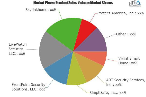 Smart Home Security Systems Market is Booming| Skylinkhome,