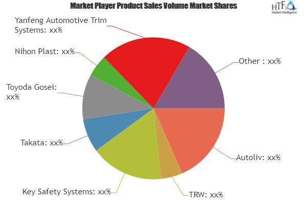 Safety Airbags Market