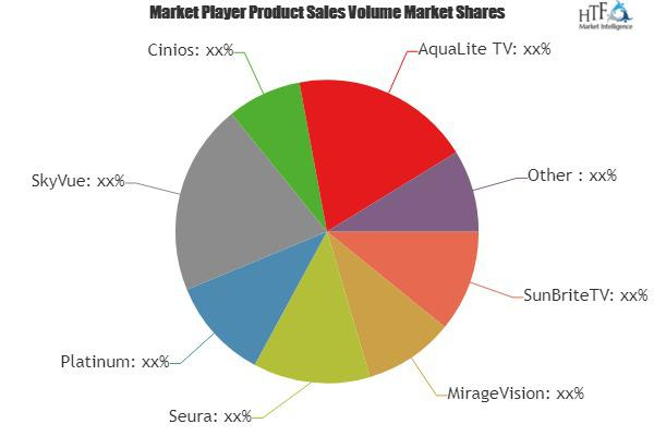 Smart Outdoor TV Market