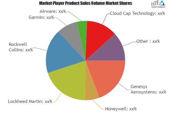 Autopilot System Market to Witness Massive Growth| Honeywell,