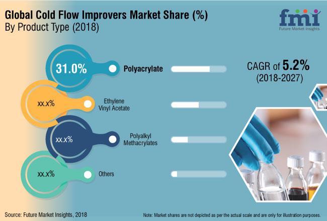 Cold Flow Improvers Market