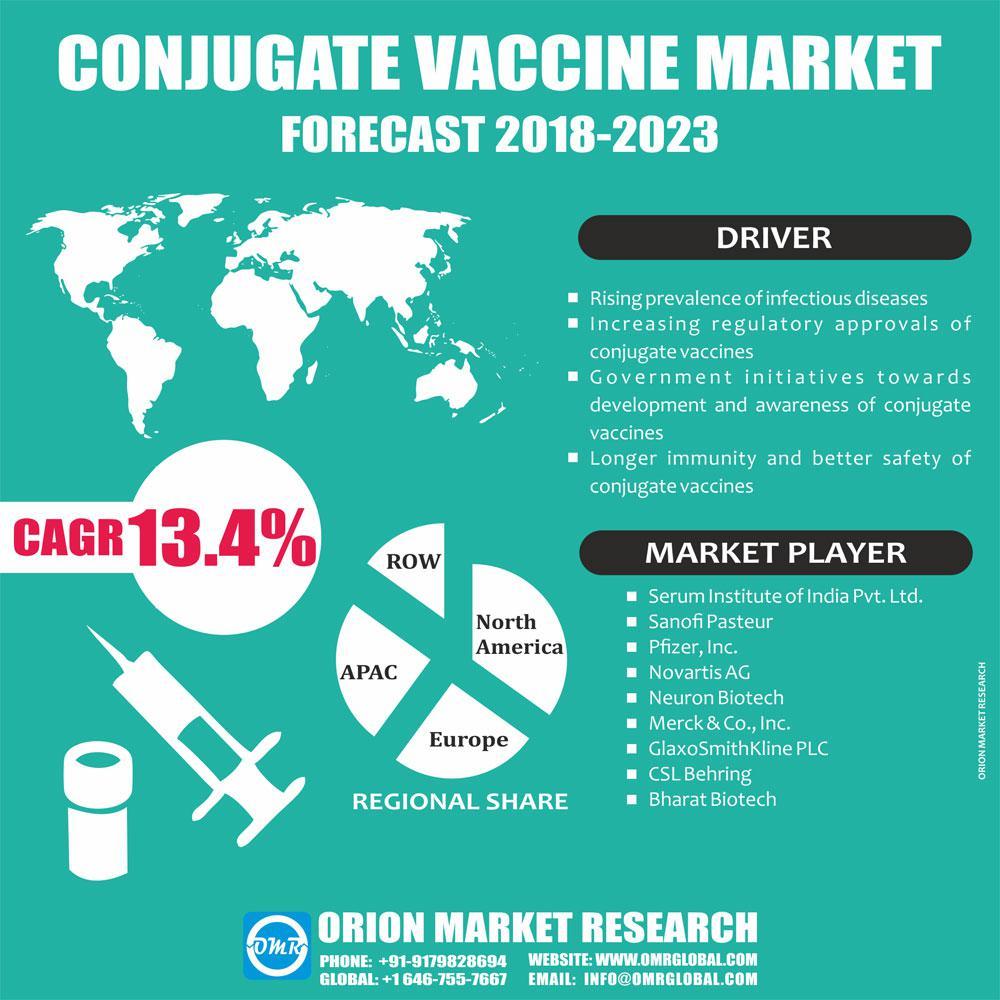 Global Conjugate Vaccine Market