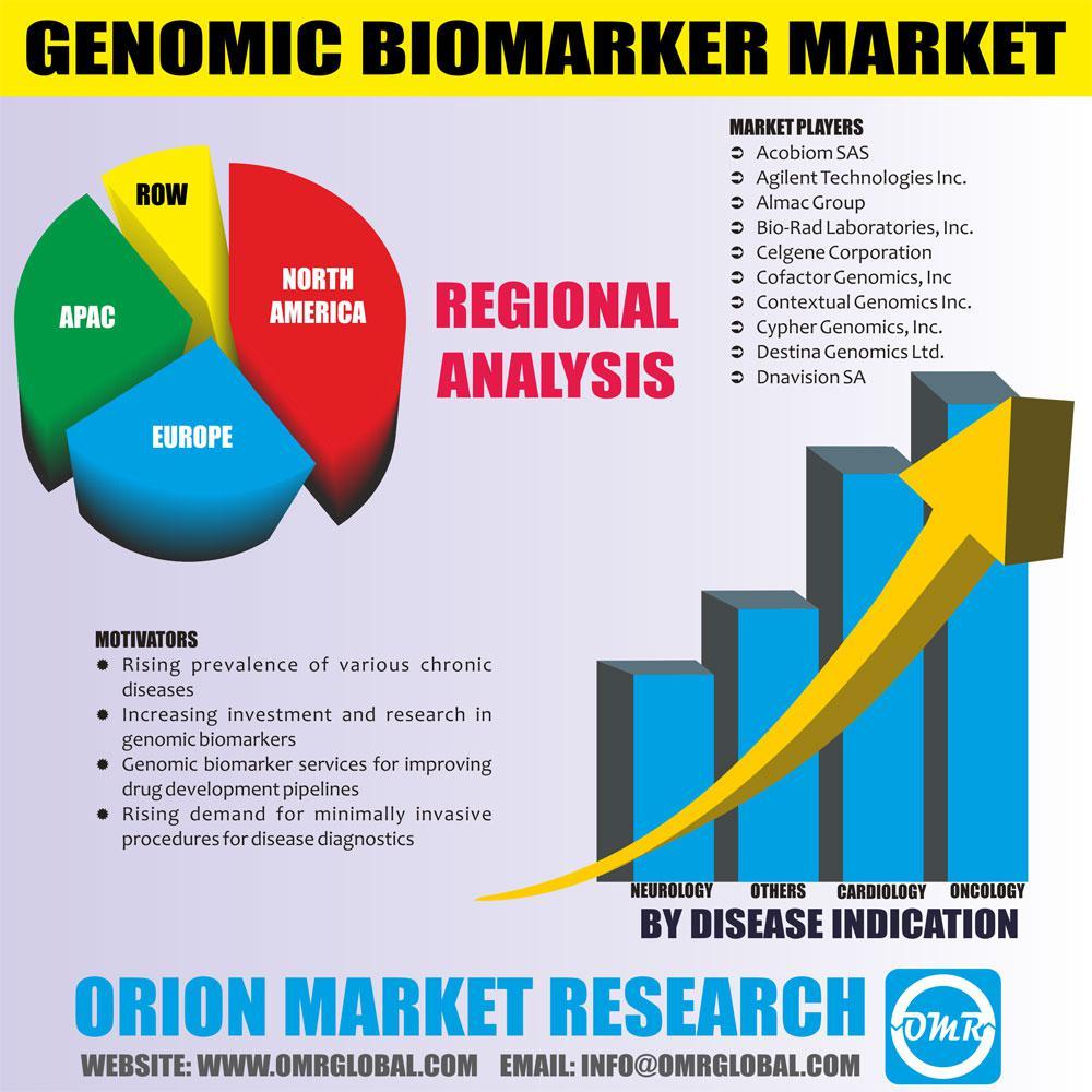 Global Genomic Biomarker Market