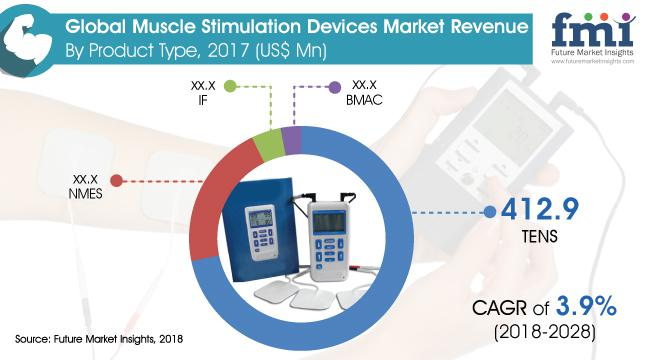 Muscle Stimulation Devices Market: Global Forecast over 2018