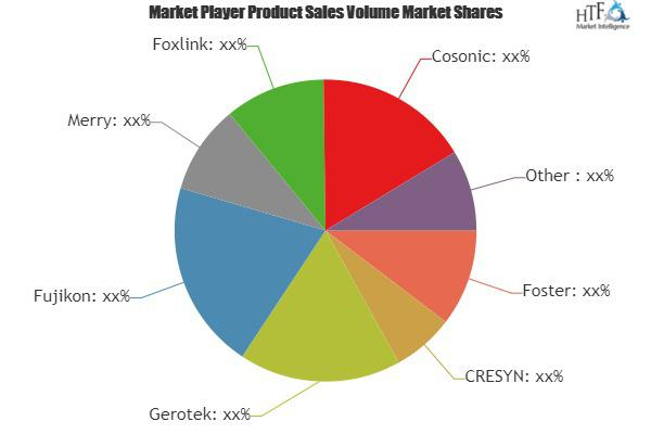 Headphone Market