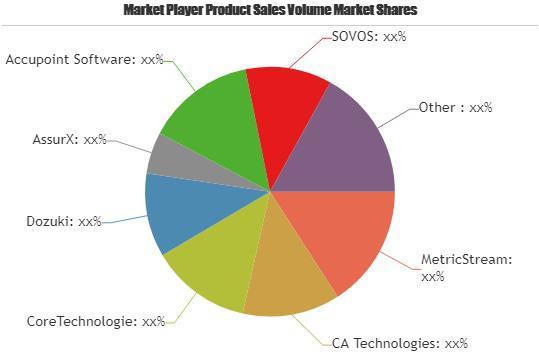Compliance Software Market Is Thriving Worldwide |